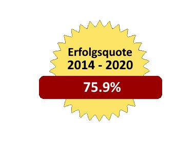 Grafik der Erfolgsquote von 75.9% im Jahr 2020
